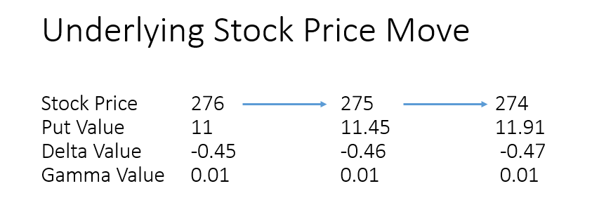 Put call options for parity gamma
